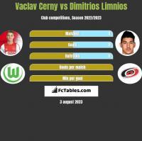 Vaclav Cerny vs Dimitrios Limnios h2h player stats