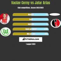 Vaclav Cerny vs Jafar Arias h2h player stats