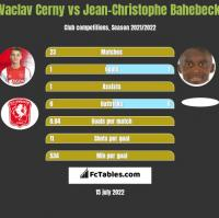 Vaclav Cerny vs Jean-Christophe Bahebeck h2h player stats
