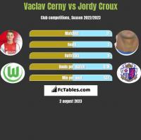 Vaclav Cerny vs Jordy Croux h2h player stats