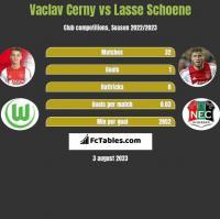 Vaclav Cerny vs Lasse Schoene h2h player stats