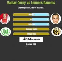 Vaclav Cerny vs Lenners Daneels h2h player stats