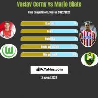 Vaclav Cerny vs Mario Bilate h2h player stats