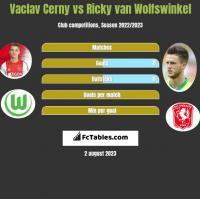Vaclav Cerny vs Ricky van Wolfswinkel h2h player stats