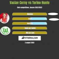 Vaclav Cerny vs Torino Hunte h2h player stats
