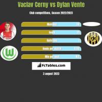 Vaclav Cerny vs Dylan Vente h2h player stats
