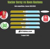 Vaclav Cerny vs Koen Kostons h2h player stats