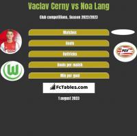 Vaclav Cerny vs Noa Lang h2h player stats