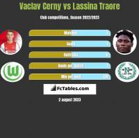 Vaclav Cerny vs Lassina Traore h2h player stats