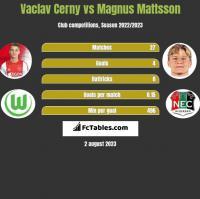 Vaclav Cerny vs Magnus Mattsson h2h player stats