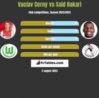 Vaclav Cerny vs Said Bakari h2h player stats