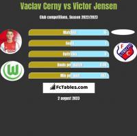 Vaclav Cerny vs Victor Jensen h2h player stats