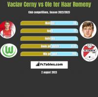 Vaclav Cerny vs Ole ter Haar Romeny h2h player stats