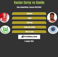 Vaclav Cerny vs Danilo h2h player stats