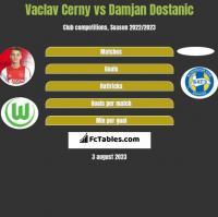 Vaclav Cerny vs Damjan Dostanic h2h player stats