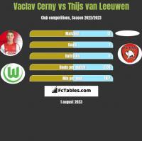 Vaclav Cerny vs Thijs van Leeuwen h2h player stats