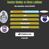 Vaclav Hladky vs Ross Laidlaw h2h player stats