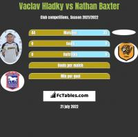 Vaclav Hladky vs Nathan Baxter h2h player stats