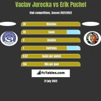 Vaclav Jurecka vs Erik Puchel h2h player stats