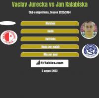 Vaclav Jurecka vs Jan Kalabiska h2h player stats