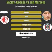 Vaclav Jurecka vs Jan Moravec h2h player stats