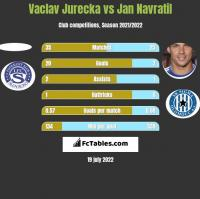 Vaclav Jurecka vs Jan Navratil h2h player stats