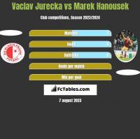 Vaclav Jurecka vs Marek Hanousek h2h player stats