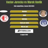 Vaclav Jurecka vs Marek Havlik h2h player stats