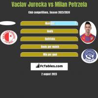 Vaclav Jurecka vs Milan Petrzela h2h player stats
