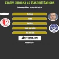 Vaclav Jurecka vs Vlastimil Danicek h2h player stats