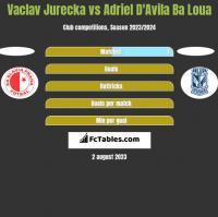 Vaclav Jurecka vs Adriel D'Avila Ba Loua h2h player stats