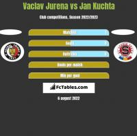 Vaclav Jurena vs Jan Kuchta h2h player stats