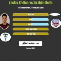Vaclav Kadlec vs Ibrahim Keita h2h player stats