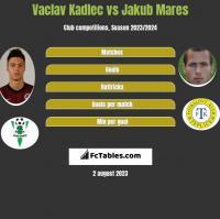 Vaclav Kadlec vs Jakub Mares h2h player stats