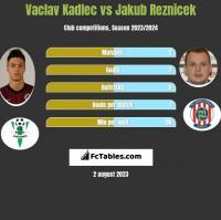 Vaclav Kadlec vs Jakub Reznicek h2h player stats