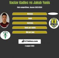 Vaclav Kadlec vs Jakub Yunis h2h player stats