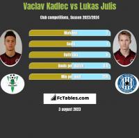 Vaclav Kadlec vs Lukas Julis h2h player stats