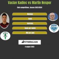 Vaclav Kadlec vs Martin Nespor h2h player stats