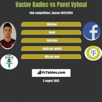 Vaclav Kadlec vs Pavel Vyhnal h2h player stats