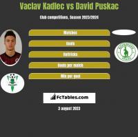 Vaclav Kadlec vs David Puskac h2h player stats