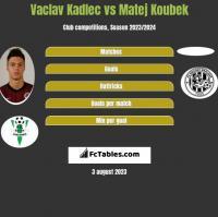 Vaclav Kadlec vs Matej Koubek h2h player stats