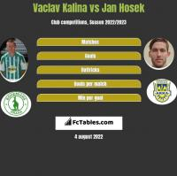 Vaclav Kalina vs Jan Hosek h2h player stats