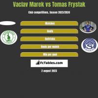 Vaclav Marek vs Tomas Frystak h2h player stats