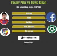 Vaclav Pilar vs David Kilian h2h player stats