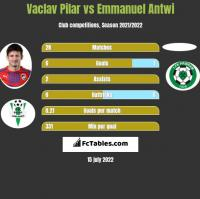 Vaclav Pilar vs Emmanuel Antwi h2h player stats