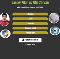 Vaclav Pilar vs Filip Zorvan h2h player stats