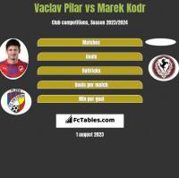 Vaclav Pilar vs Marek Kodr h2h player stats
