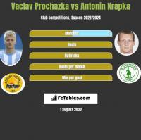 Vaclav Prochazka vs Antonin Krapka h2h player stats