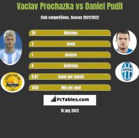 Vaclav Prochazka vs Daniel Pudil h2h player stats