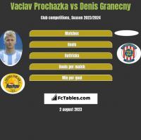 Vaclav Prochazka vs Denis Granecny h2h player stats